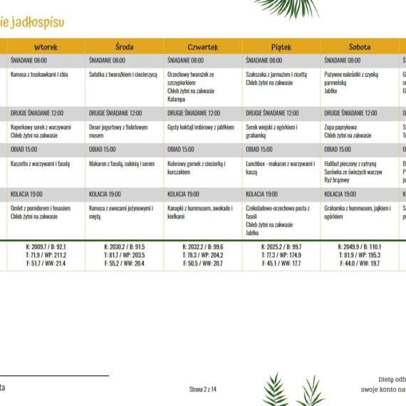 Jadłospis z dietą z niskim IG - 2000 kcal - podsumowanie